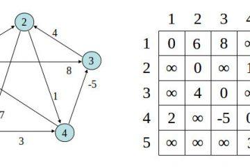 Dijkstra's shortest path algorithm - Ali Eslami