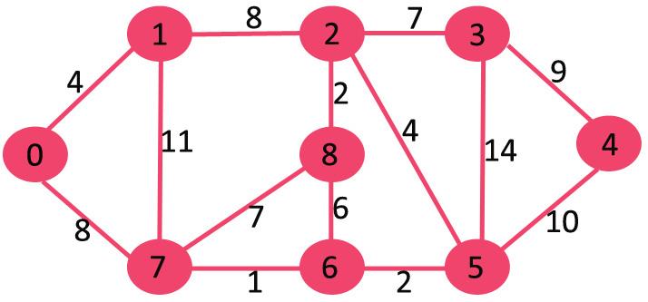 's shortest path algorithm 3
